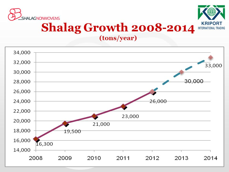 Shalag Growth 2008-2014 (tons/year)