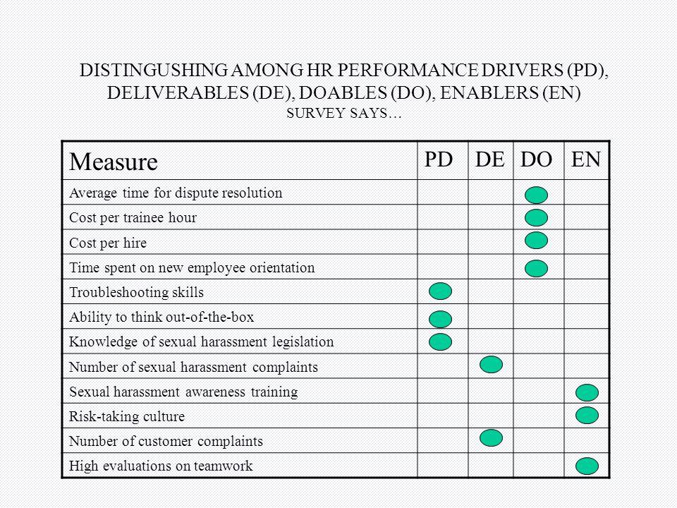 DISTINGUSHING AMONG HR PERFORMANCE DRIVERS (PD), DELIVERABLES (DE), DOABLES (DO), ENABLERS (EN) SURVEY SAYS…