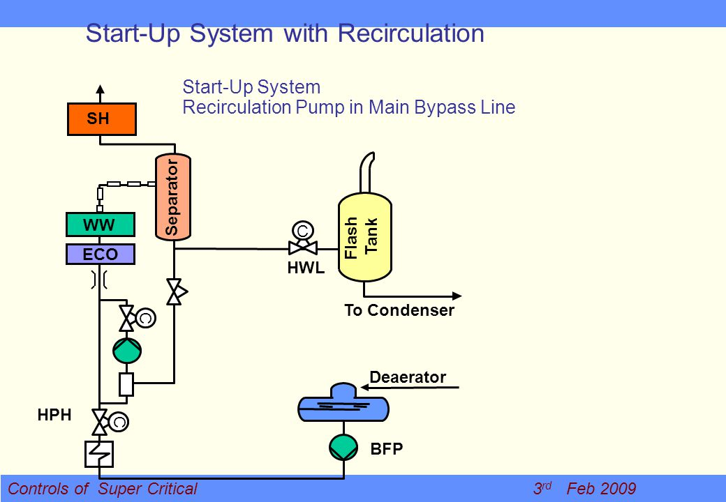 Start-Up System with Recirculation
