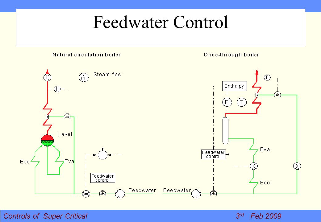 Feedwater Control This shows copmarison how feed water is controlled in drum type and once through , so in once through FW is not.