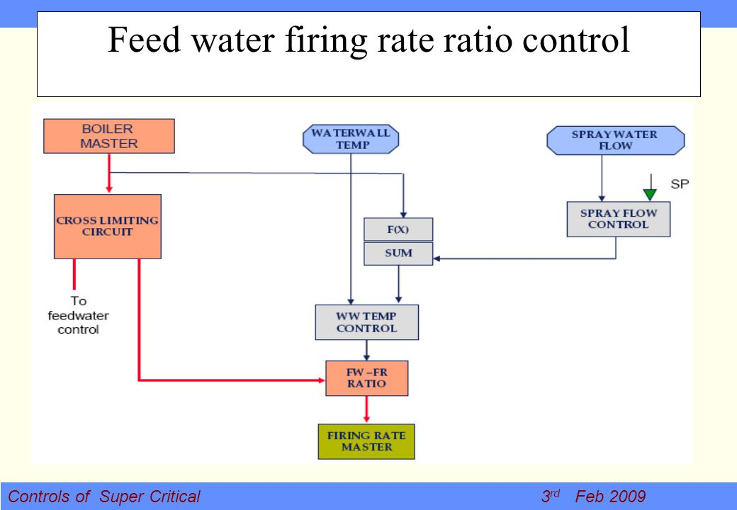 Feed water firing rate ratio control