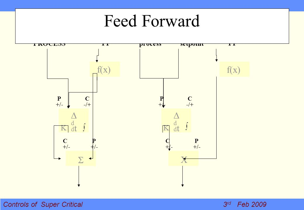 Feed Forward f(x) f(x) D D S X K K PROCESS FF process setpoint FF P