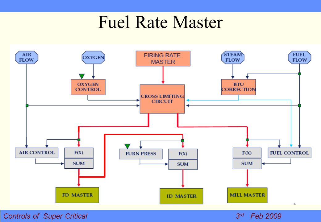 Fuel Rate Master