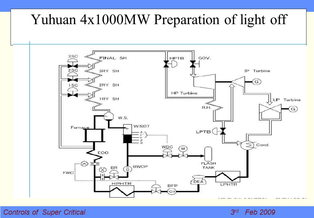 Yuhuan 4x1000MW Preparation of light off