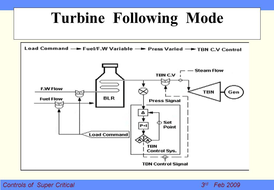 Turbine Following Mode