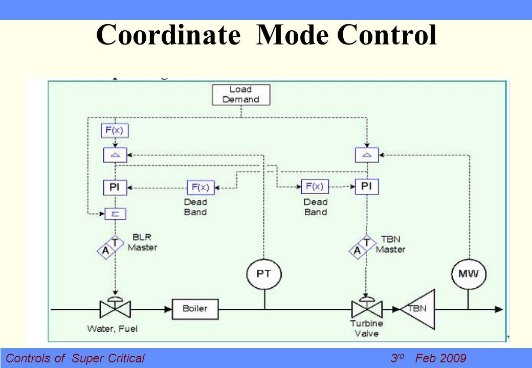 Coordinate Mode Control