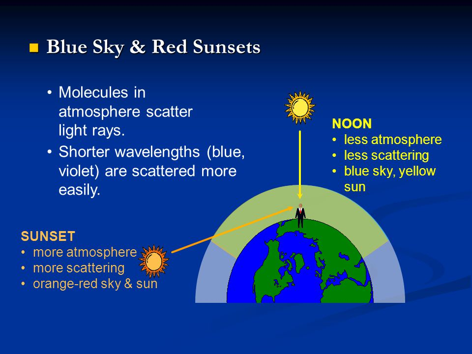Blue Sky & Red Sunsets Molecules in atmosphere scatter light rays.