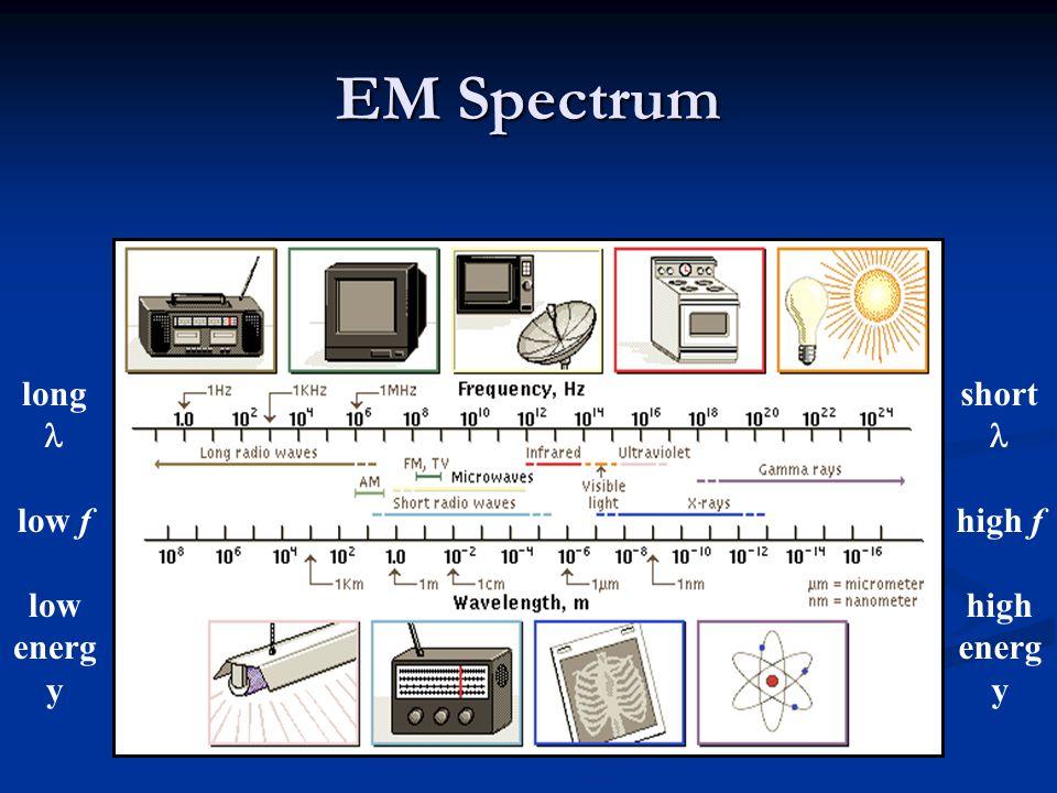 EM Spectrum long  low f low energy short  high f high energy