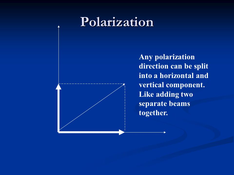 Polarization Any polarization direction can be split into a horizontal and vertical component.