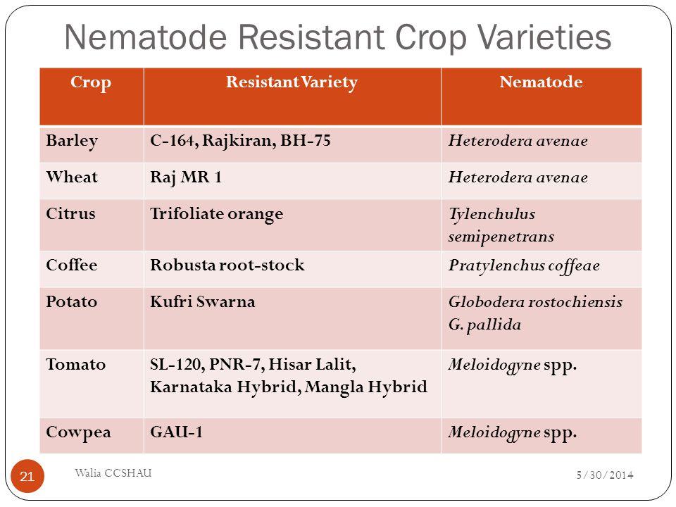 Nematode Resistant Crop Varieties