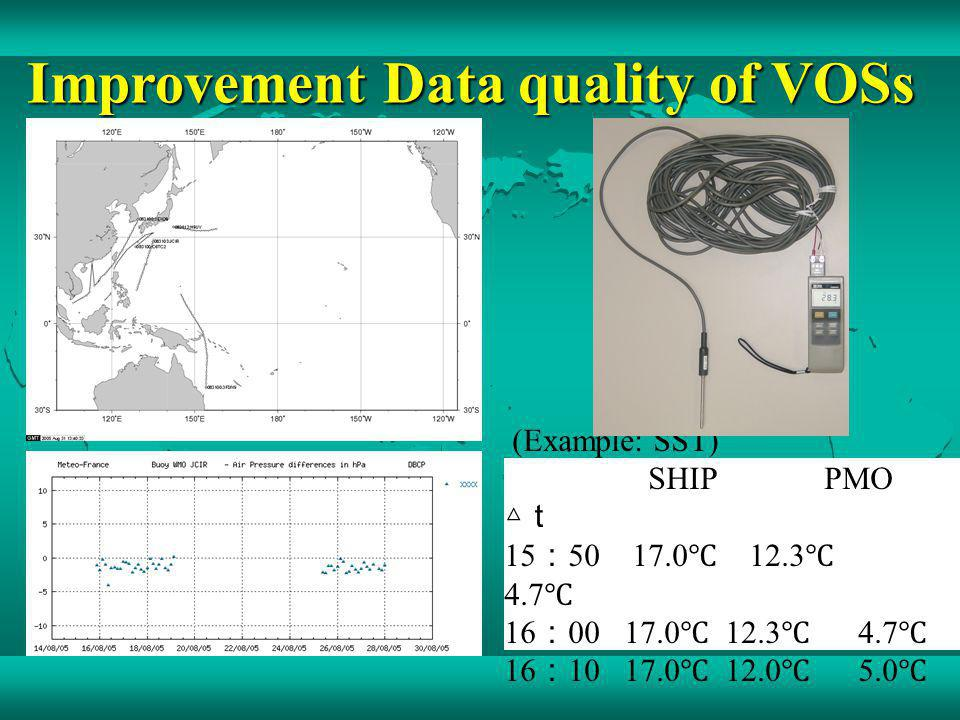 Improvement Data quality of VOSs