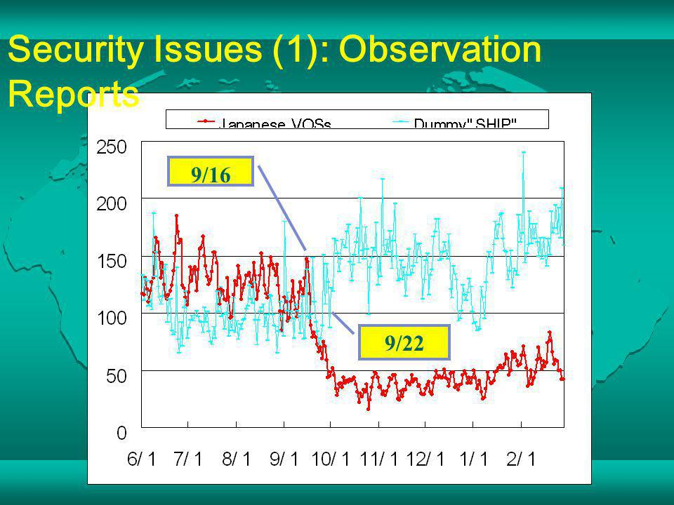 Security Issues (1): Observation Reports