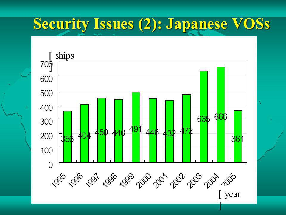 Security Issues (2): Japanese VOSs