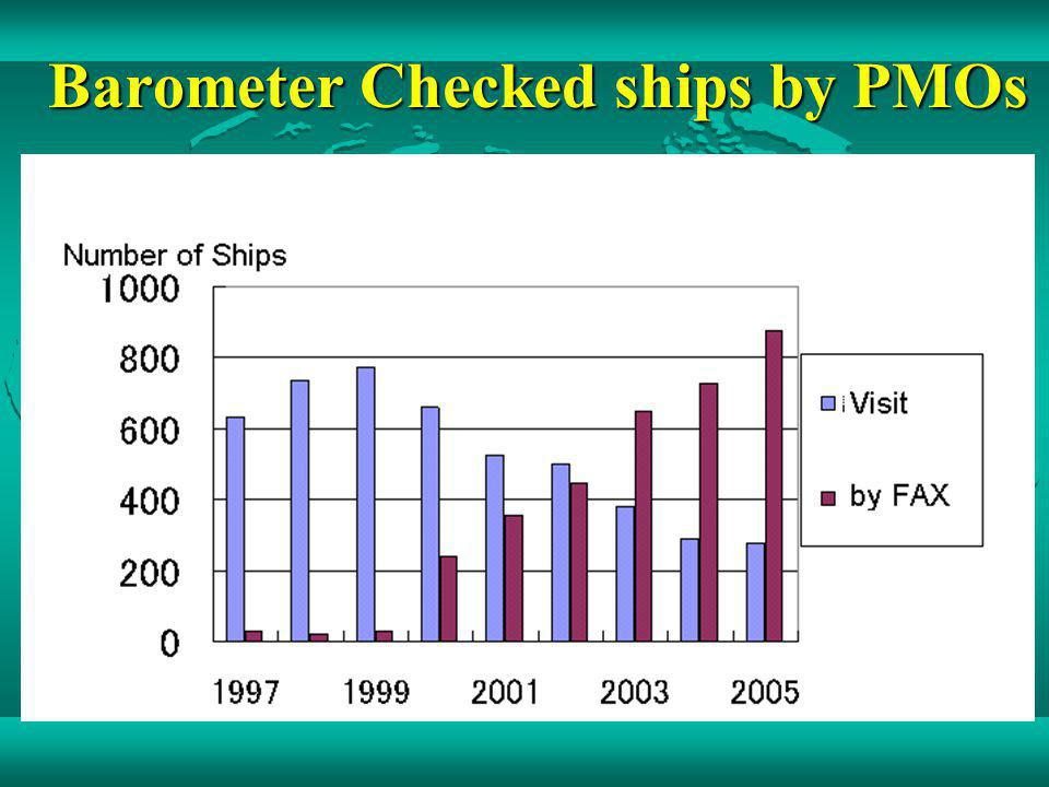 Barometer Checked ships by PMOs