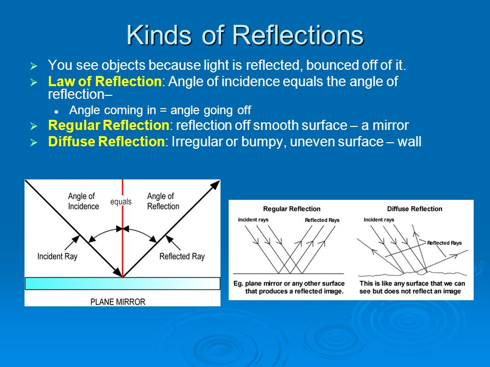 Kinds of Reflections You see objects because light is reflected, bounced off of it.