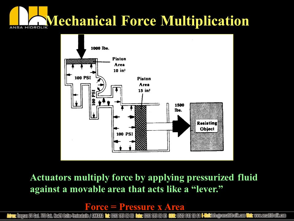 Mechanical Force Multiplication