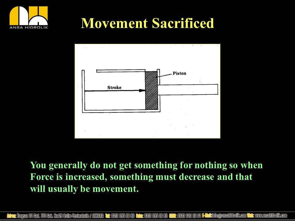 Movement Sacrificed