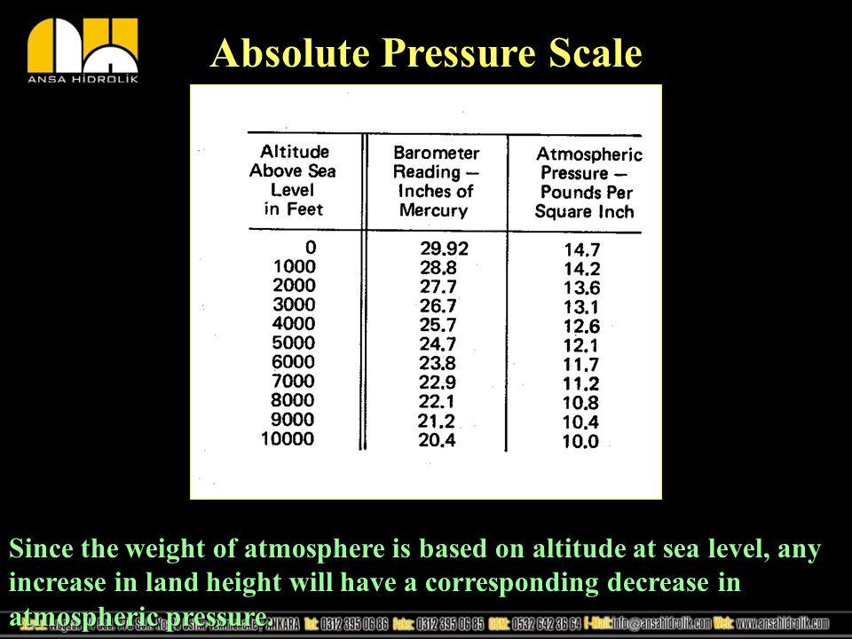 Absolute Pressure Scale