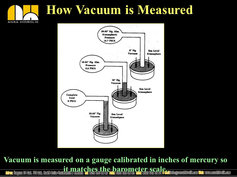 How Vacuum is Measured Vacuum is measured on a gauge calibrated in inches of mercury so it matches the barometer scale.