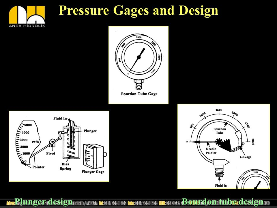 Pressure Gages and Design