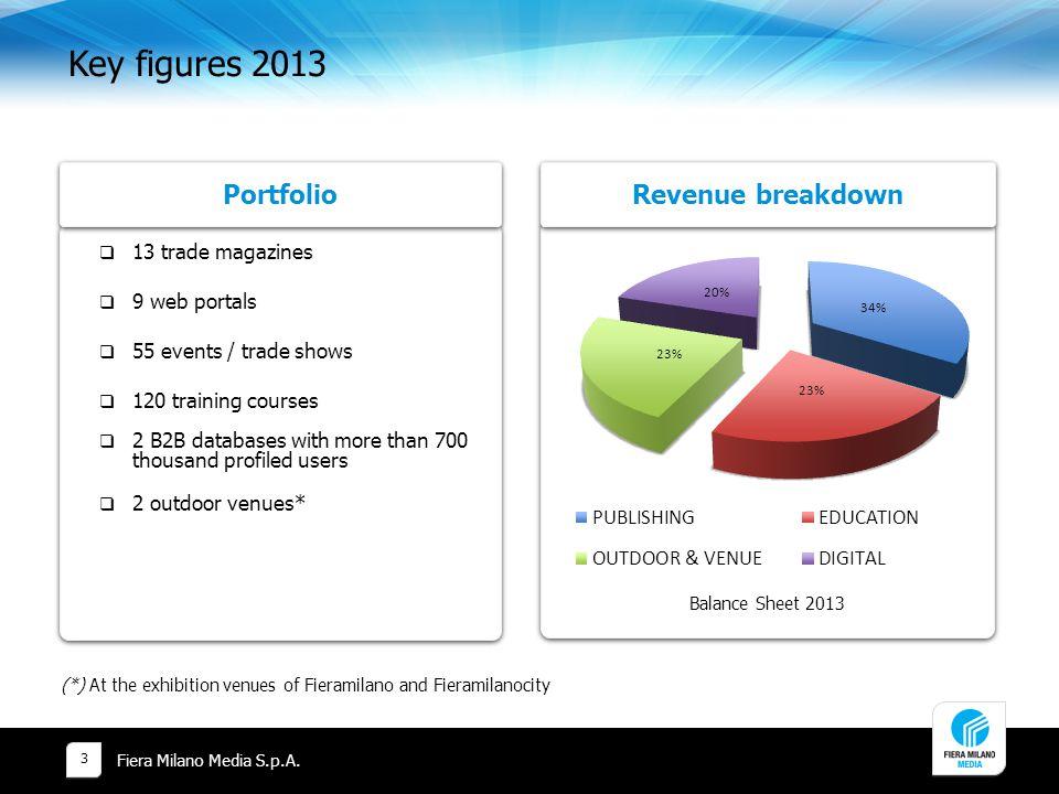 Key figures 2013 Portfolio Revenue breakdown 13 trade magazines