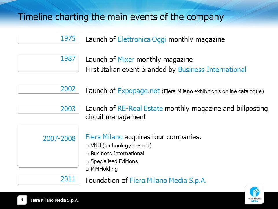 Timeline charting the main events of the company