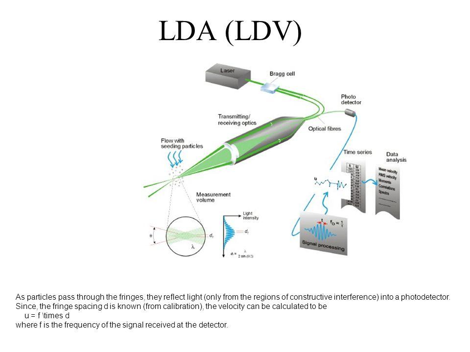 LDA (LDV)