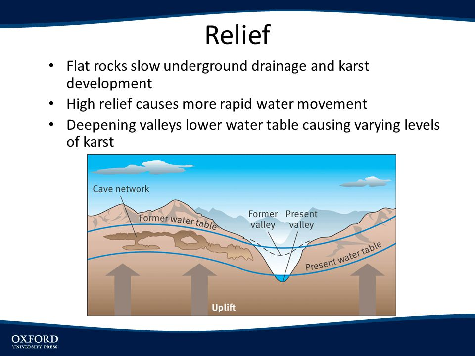 Relief Flat rocks slow underground drainage and karst development