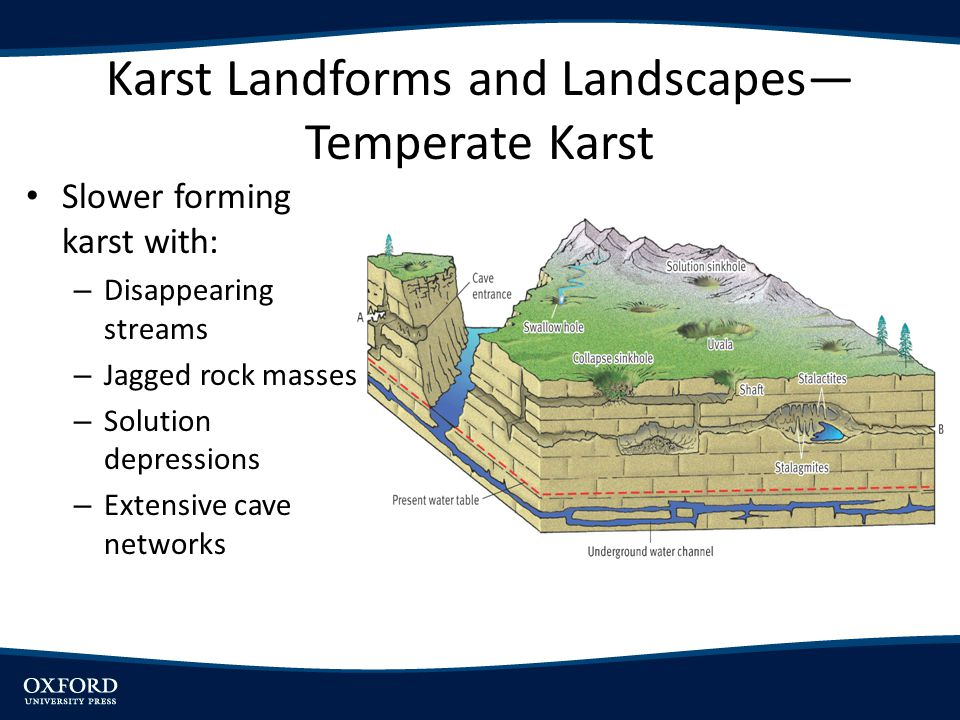 Karst Landforms and Landscapes—Temperate Karst