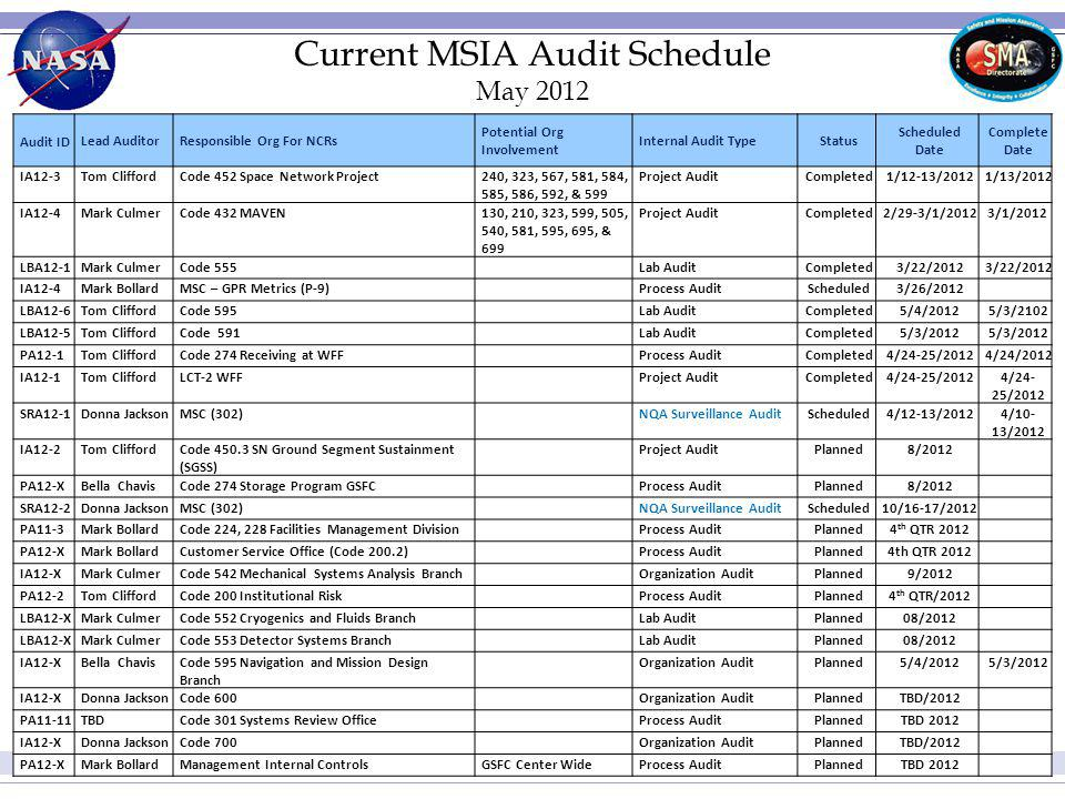 Current MSIA Audit Schedule