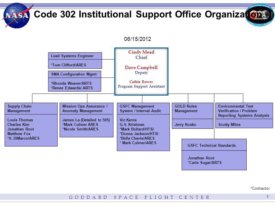 Code 302 Institutional Support Office Organization