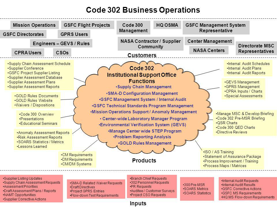 Code 302 Business Operations