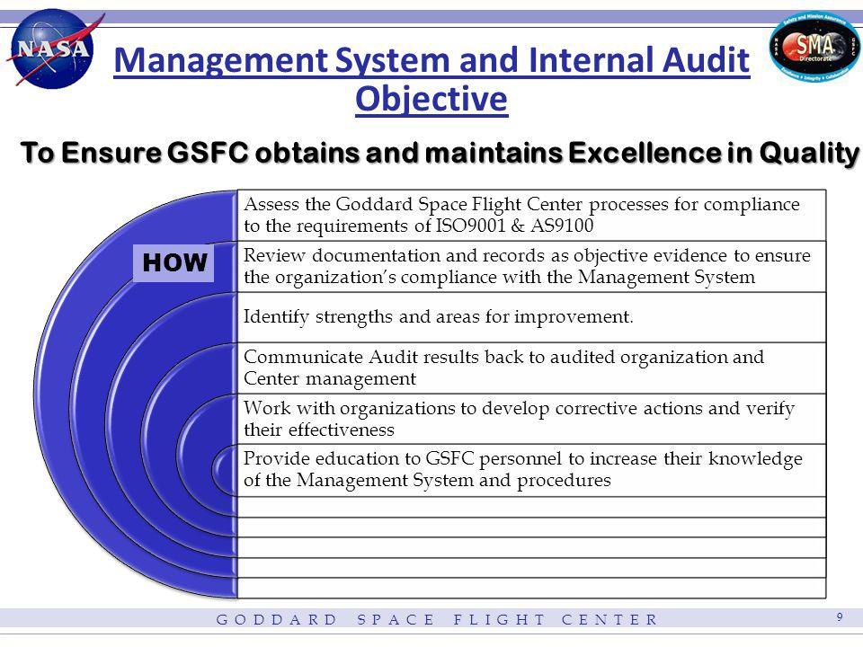 Management System and Internal Audit Objective