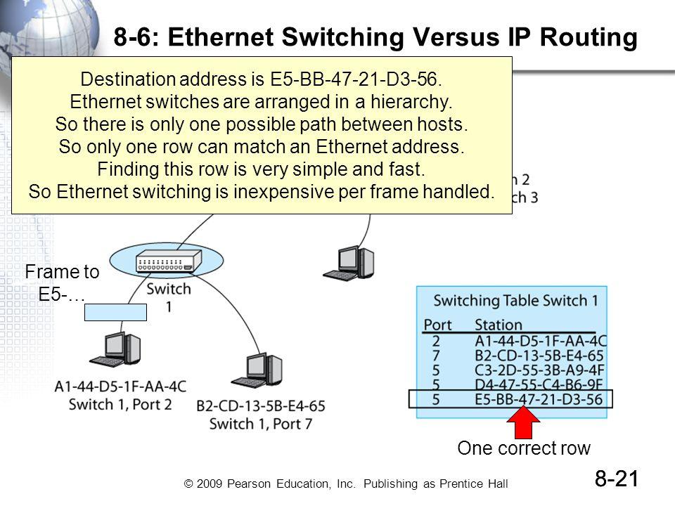 8-6: Ethernet Switching Versus IP Routing