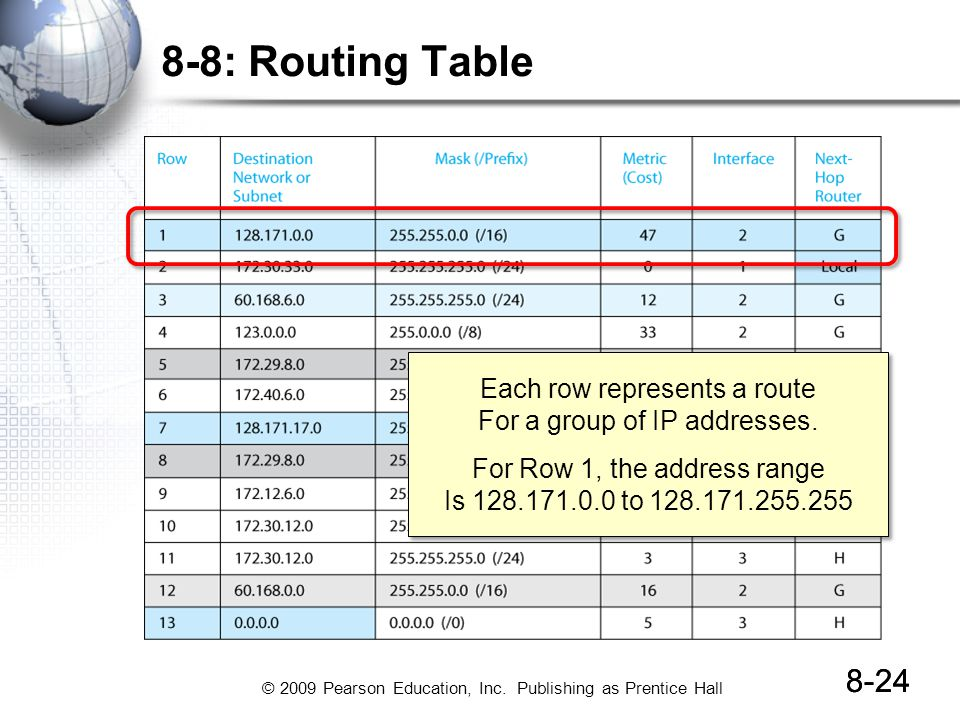 8-8: Routing Table 8-24 Each row represents a route