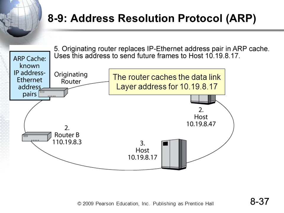 8-9: Address Resolution Protocol (ARP)