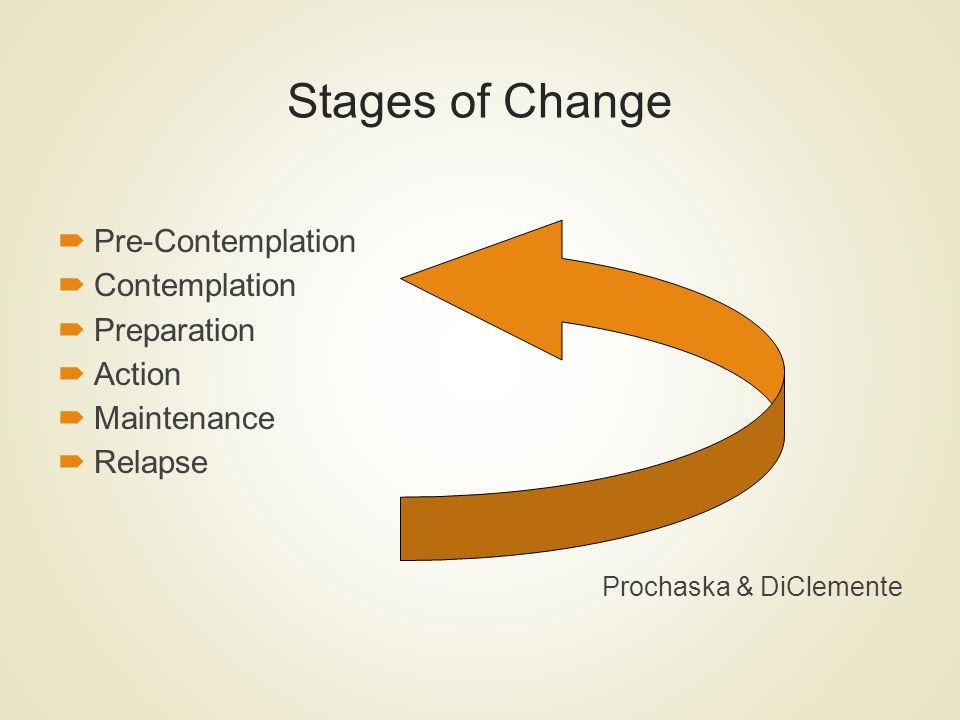 Stages of Change Pre-Contemplation Contemplation Preparation Action
