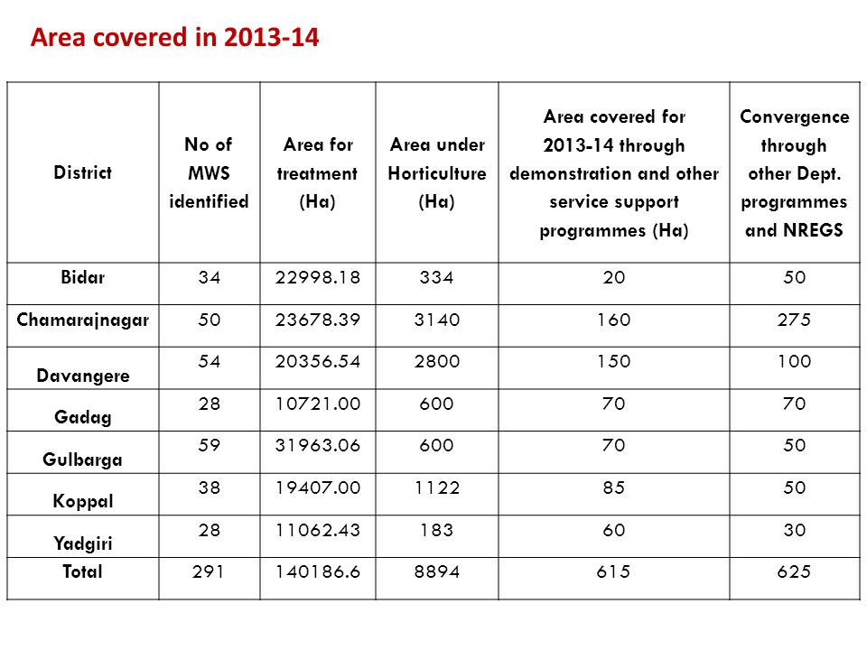 Area covered in 2013-14 District No of MWS identified