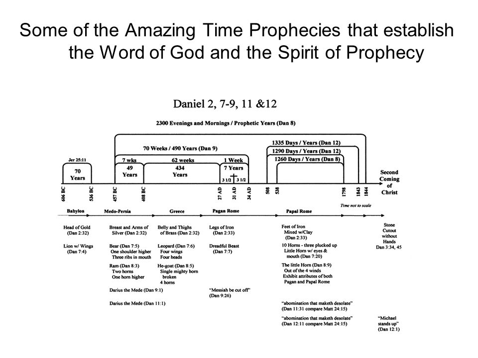 Some of the Amazing Time Prophecies that establish the Word of God and the Spirit of Prophecy