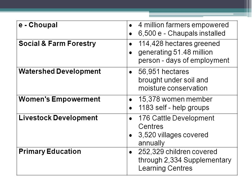 e - Choupal 4 million farmers empowered. 6,500 e - Chaupals installed. Social & Farm Forestry. 114,428 hectares greened.