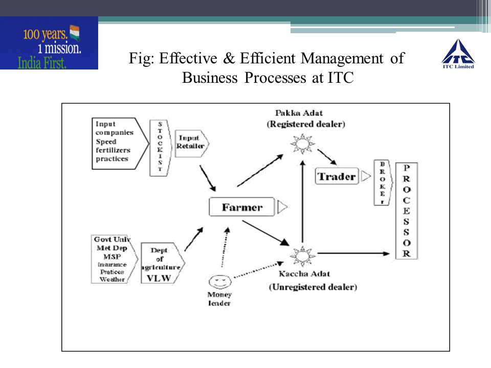 Fig: Effective & Efficient Management of Business Processes at ITC