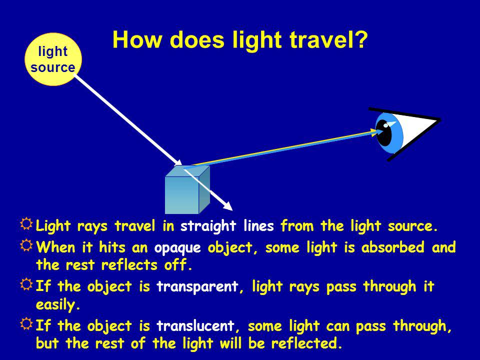 How does light travel light. source. Light rays travel in straight lines from the light source.