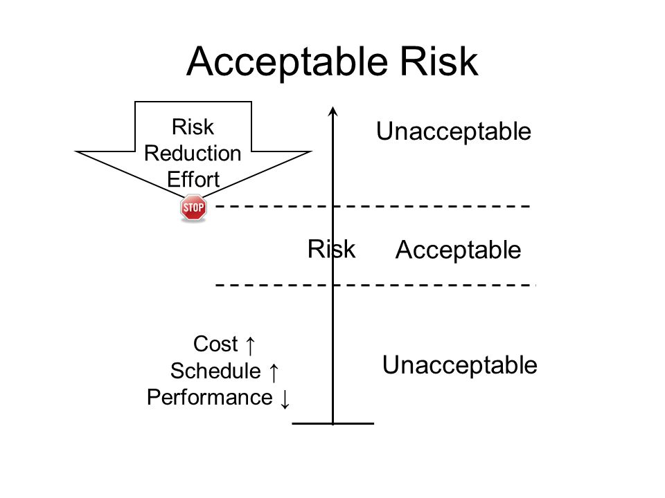 Acceptable Risk Unacceptable Risk Acceptable Unacceptable Risk