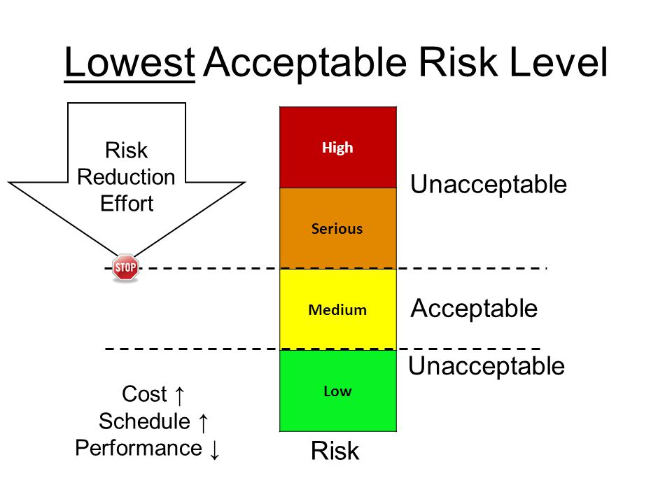 Lowest Acceptable Risk Level