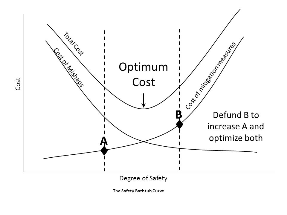Defund B to increase A and optimize both