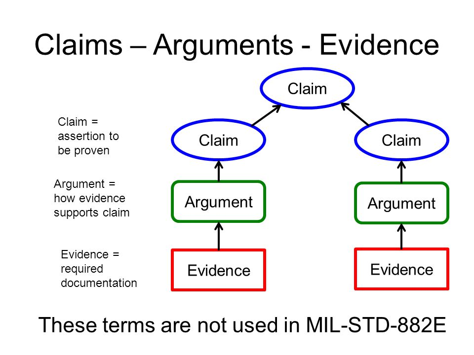 Claims – Arguments - Evidence