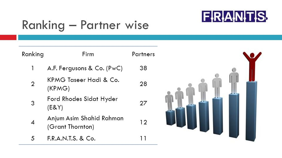 Ranking – Partner wise Ranking Firm Partners 1