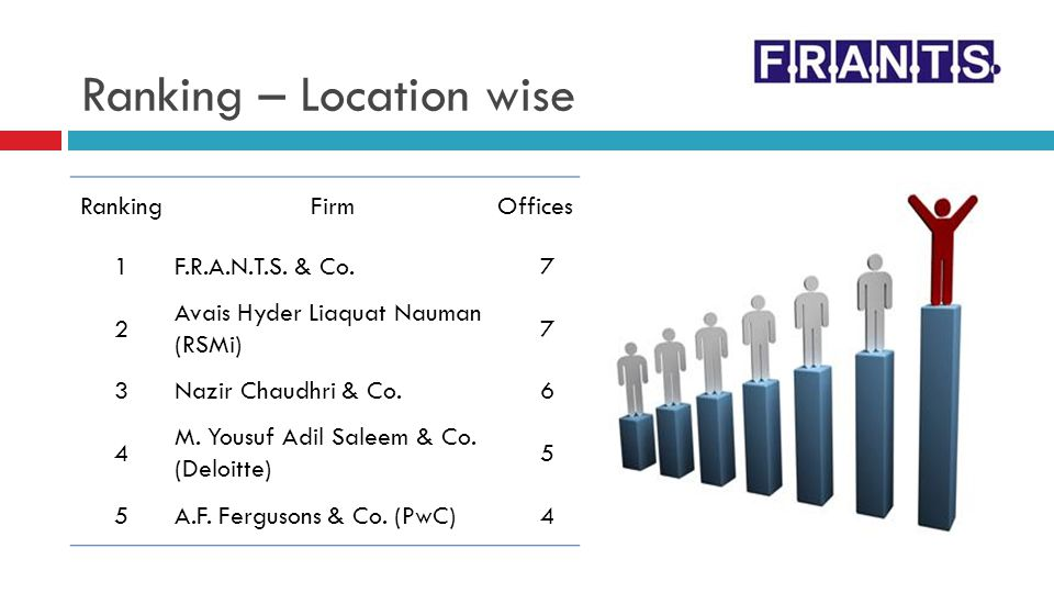 Ranking – Location wise