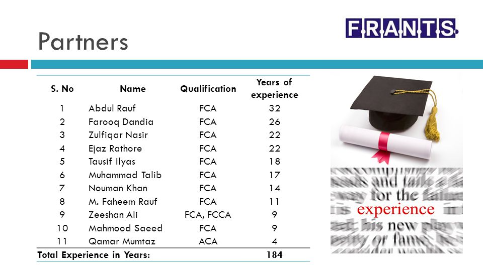 Partners S. No Name Qualification Years of experience 1 Abdul Rauf FCA