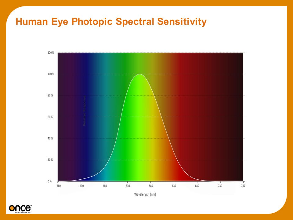 Human Eye Photopic Spectral Sensitivity